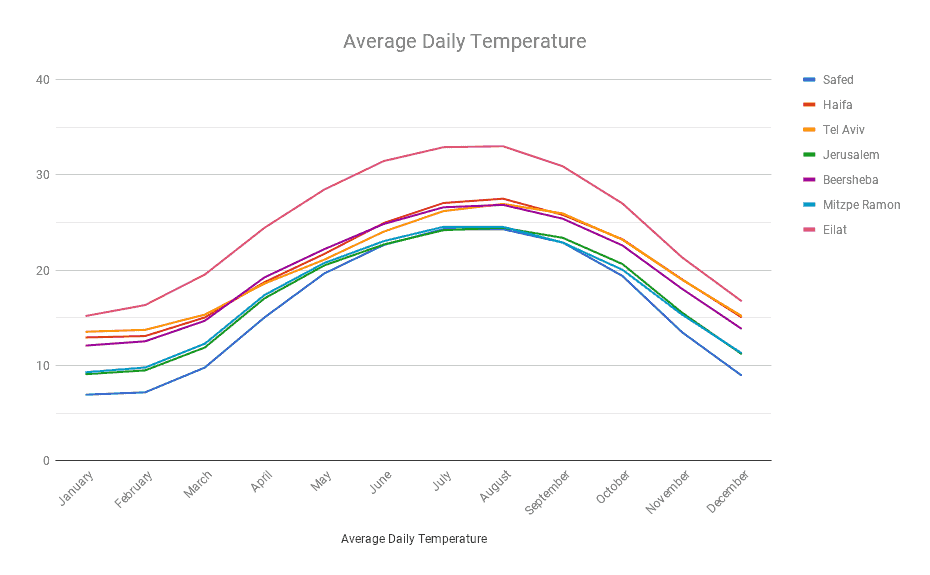 Average Daily Temperature