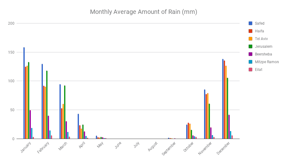 Monthly Average Amount of Rain (mm) Chart